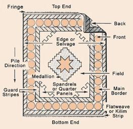 Oriental-Rug-Structure
